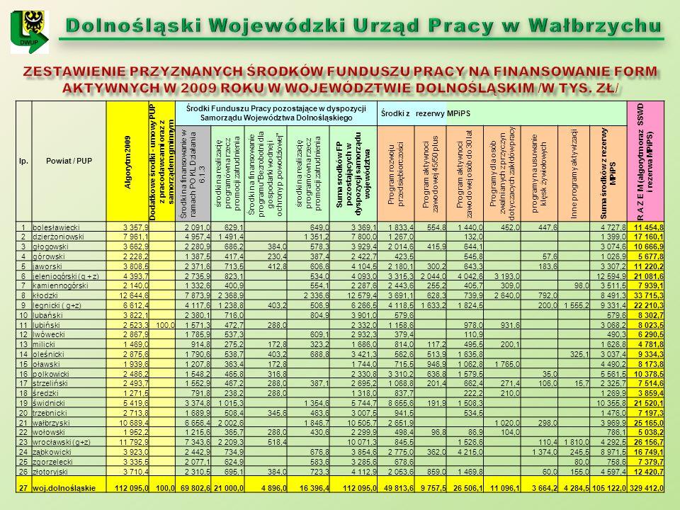 lp.Powiat / PUP Algorytm 2009 Dodatkowe środki - umowy PUP z pracodawcami oraz z samorządem gminnym Środki Funduszu Pracy pozostające w dyspozycji Sam