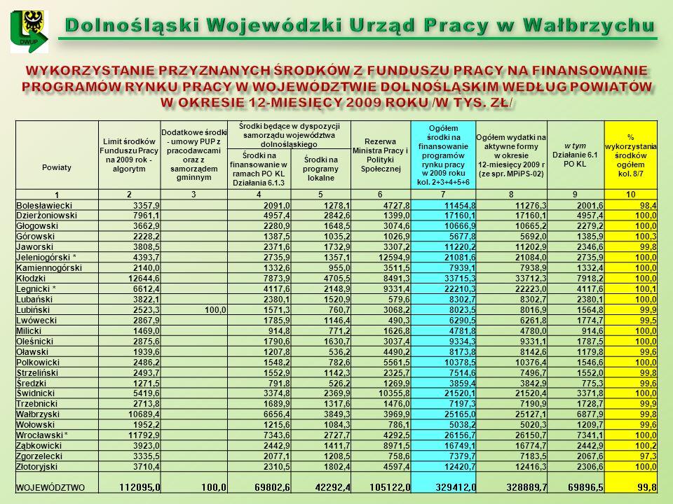 Limit środków Funduszu Pracy na 2009 rok - algorytm Dodatkowe środki - umowy PUP z pracodawcami oraz z samorządem gminnym Środki będące w dyspozycji s