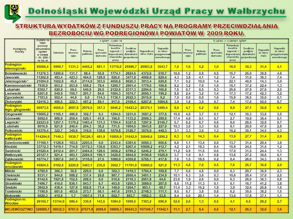 Podregiony Powiaty Wydatki na rzecz promocji zatrudnienia ogółem w okresie I - XII. 2009 r /w tys. zł/ z ogółem wydatki na: % udziału w wydatkach ogół