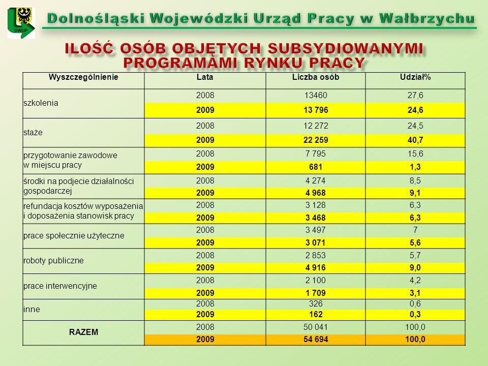 WyszczególnienieLataLiczba osóbUdział% szkolenia 20081346027,6 200913 79624,6 staże 200812 27224,5 200922 25940,7 przygotowanie zawodowe w miejscu pracy 20087 79515,6 20096811,3 środki na podjecie działalności gospodarczej 20084 2748,5 20094 9689,1 refundacja kosztów wyposażenia i doposażenia stanowisk pracy 20083 1286,3 20093 4686,3 prace społecznie użyteczne 20083 4977 20093 0715,6 roboty publiczne 20082 8535,7 20094 9169,0 prace interwencyjne 20082 1004,2 20091 7093,1 inne 20083260,6 20091620,3 RAZEM 200850 041100,0 200954 694100,0