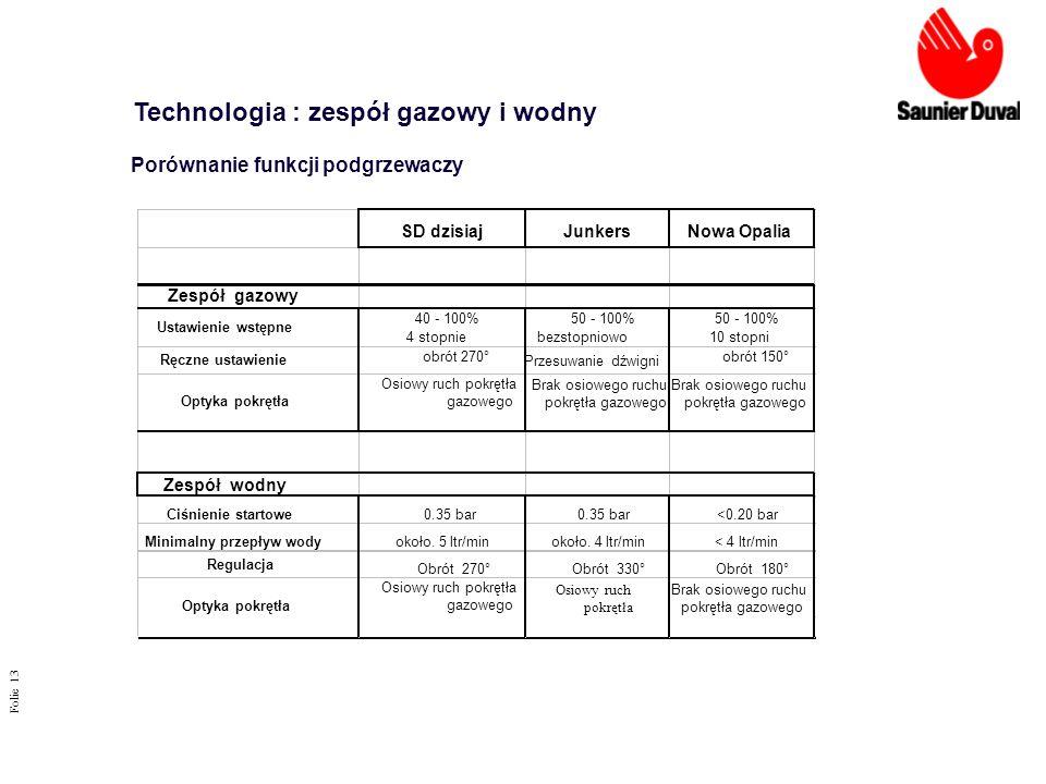 Folie 13 Porównanie funkcji podgrzewaczy Technologia : zespół gazowy i wodny SD dzisiajJunkersNowa Opalia Zespół gazowy Ustawienie wstępne 40 - 100% 4