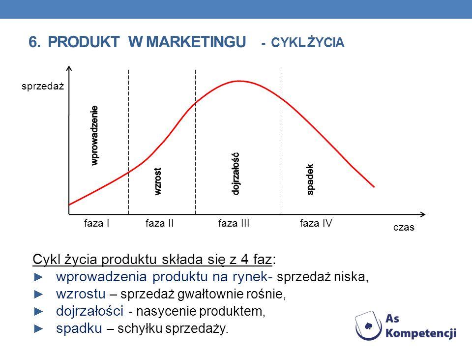 Cykl życia produktu składa się z 4 faz: wprowadzenia produktu na rynek- sprzedaż niska, wzrostu – sprzedaż gwałtownie rośnie, dojrzałości - nasycenie