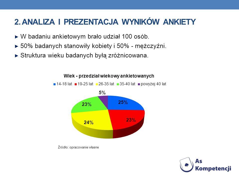 2. ANALIZA I PREZENTACJA WYNIKÓW ANKIETY W badaniu ankietowym brało udział 100 osób. 50% badanych stanowiły kobiety i 50% - mężczyźni. Struktura wieku