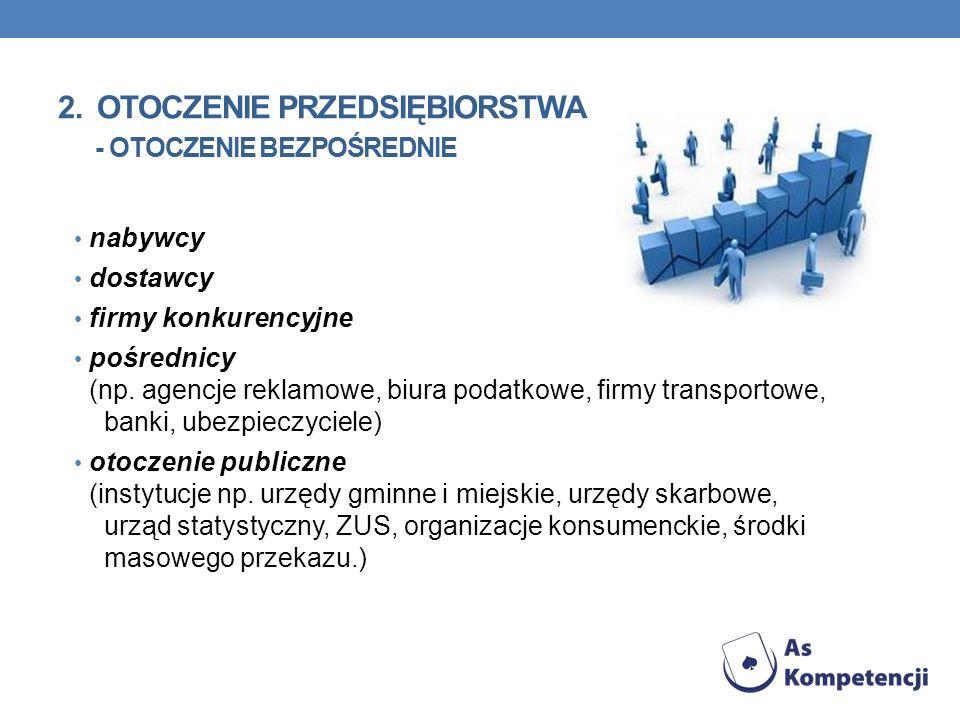 2. OTOCZENIE PRZEDSIĘBIORSTWA - OTOCZENIE BEZPOŚREDNIE nabywcy dostawcy firmy konkurencyjne pośrednicy (np. agencje reklamowe, biura podatkowe, firmy