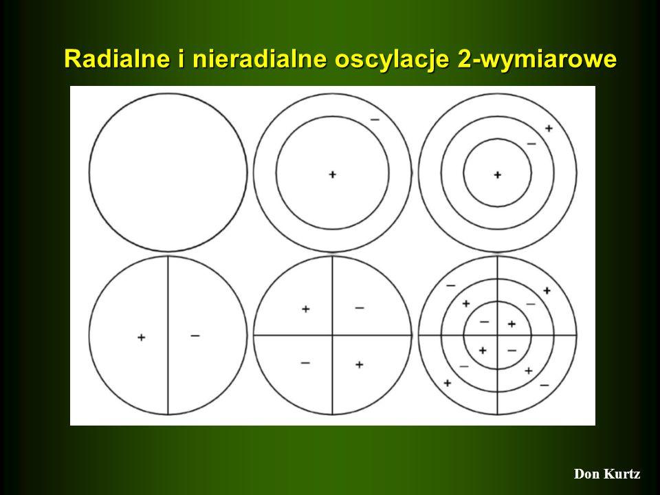 - całkowita liczba płaszczyzn węzłowych przecinających powierzchnię gwiazdy -|m| - liczba płaszczyzn równoleżnikowych Radialne i nieradialne oscylacje 2-wymiarowe Don Kurtz