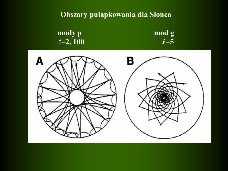 Obszary pułapkowania dla Słońca mody p mod g =2, 100 =5