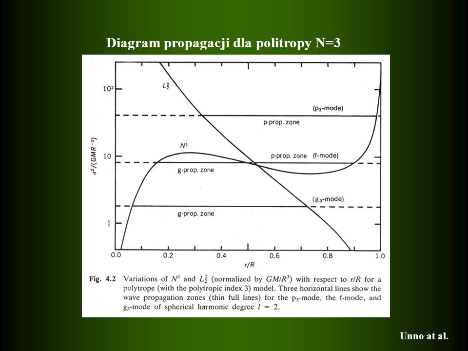 Diagram propagacji dla politropy N=3 Unno at al.