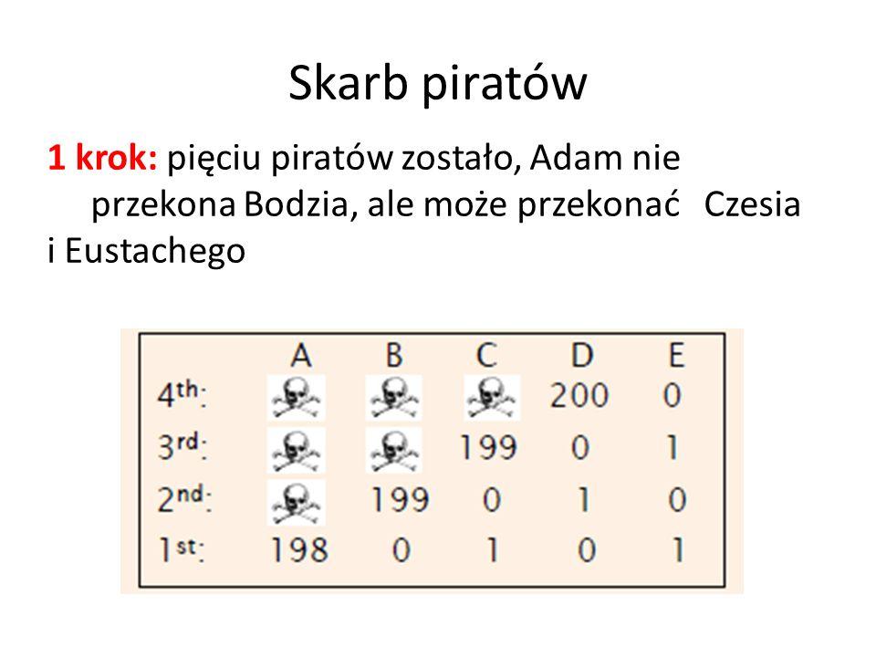 Skarb piratów 1 krok: pięciu piratów zostało, Adam nie przekona Bodzia, ale może przekonać Czesia i Eustachego
