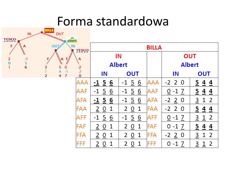 Rozwiązujemy od tyłu OKRES 2 Ponieważ R>D, wypłaca ściśle dominuje nie wypł., dlatego (wypłaca, wypłaca) jest równowagą w strategiach ściśle dominuj.