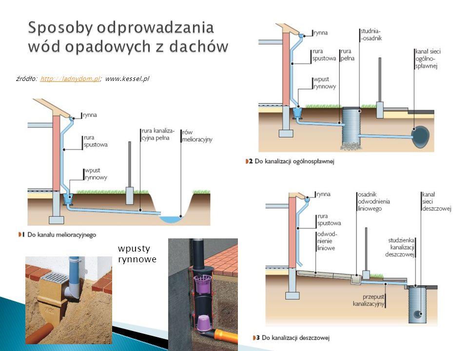 wpusty rynnowe źródło: http://ladnydom.pl; www.kessel.plhttp://ladnydom.pl