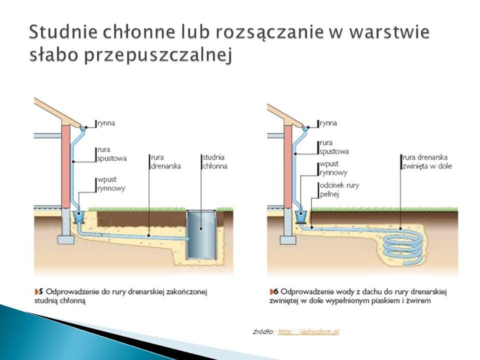 źródło: http://ladnydom.plhttp://ladnydom.pl