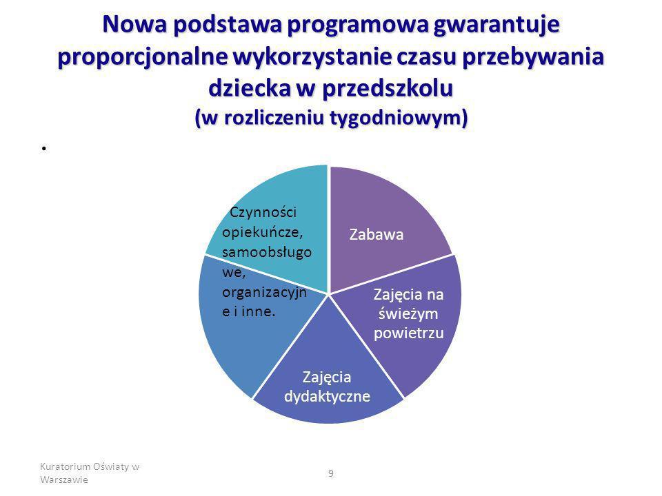 Kuratorium Oświaty w Warszawie 9 Nowa podstawa programowa gwarantuje proporcjonalne wykorzystanie czasu przebywania dziecka w przedszkolu (w rozliczen