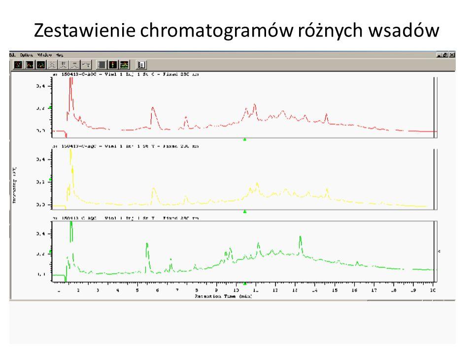 Zestawienie chromatogramów różnych wsadów