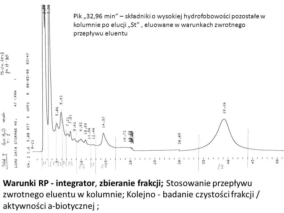 Warunki RP - integrator, zbieranie frakcji; Stosowanie przepływu zwrotnego eluentu w kolumnie; Kolejno - badanie czystości frakcji / aktywności a-biot