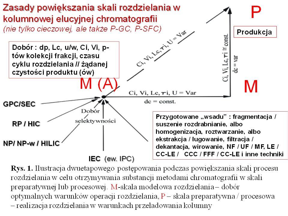 Nałożenie chromatogramów – dwie różne bakteriocyny – St T i St C – HILIC warunki izokratyczne