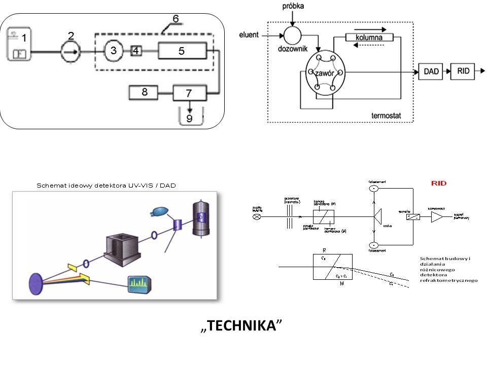 Oznaczenie czystości frakcji Możliwość stosowania nowoczesnych technik chemii analitycznej, w tym HPLC-UV-VIS/DAD; Identyfikacja na podstawie czqasu retencji, oraz dodatkwo, z zastosowaniem widm UV-VIS dzięki detektorowi DAD; Korzystne stosowanie układów ortogonalnych, np., rozdzielanie – RP / oznaczanie czystości frakcji / produktu – HILIC lub NP..