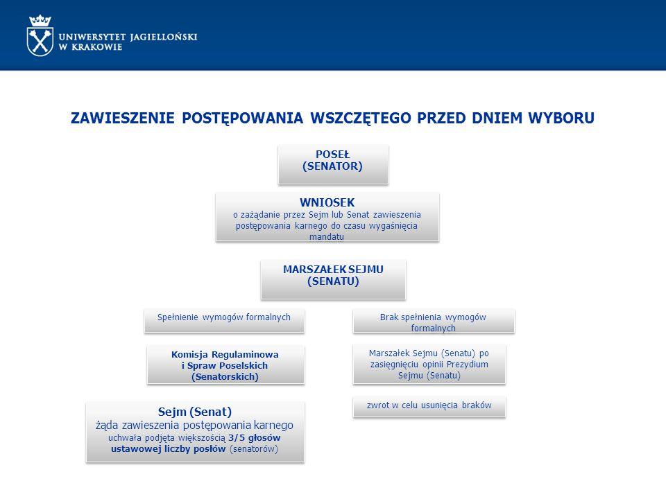 ZAWIESZENIE POSTĘPOWANIA WSZCZĘTEGO PRZED DNIEM WYBORU POSEŁ (SENATOR) POSEŁ (SENATOR) WNIOSEK o zażądanie przez Sejm lub Senat zawieszenia postępowan