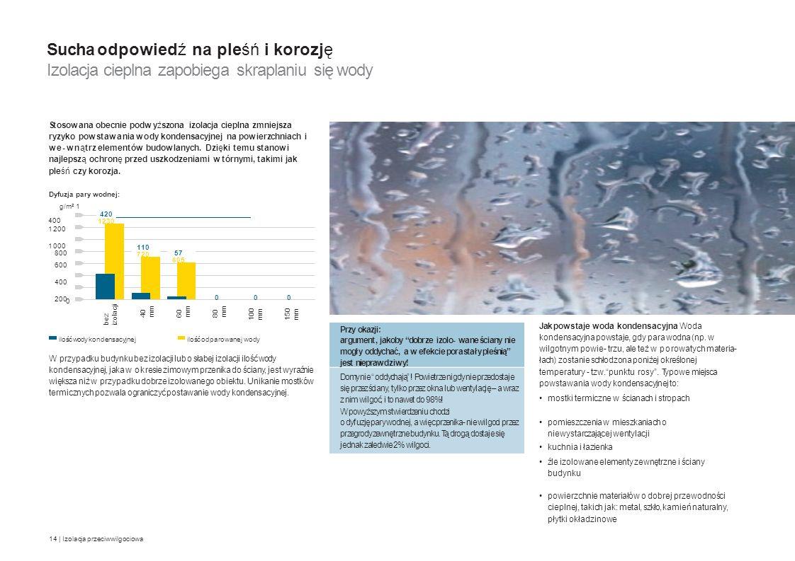 Sucha odpowiedź na pleśń i korozję Izolacja cieplna zapobiega skraplaniu się wody Stosowana obecnie podwyższona izolacja cieplna zmniejsza ryzyko pows