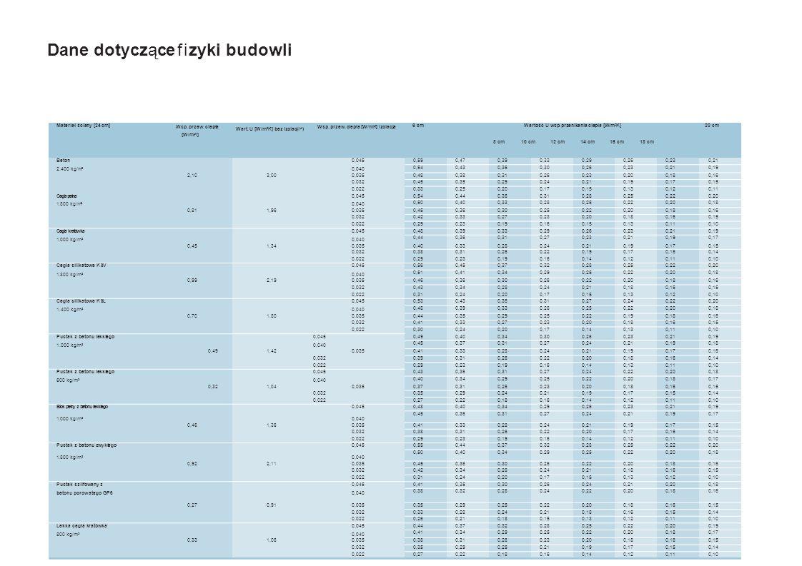 24   Kapitelführung Dane dotyczące fizyki budowli 24   Dane dotyczące fizyki budowli *) Zgodnie z Rozporządzeniem Ministra Infrastruktury z dnia 12.04