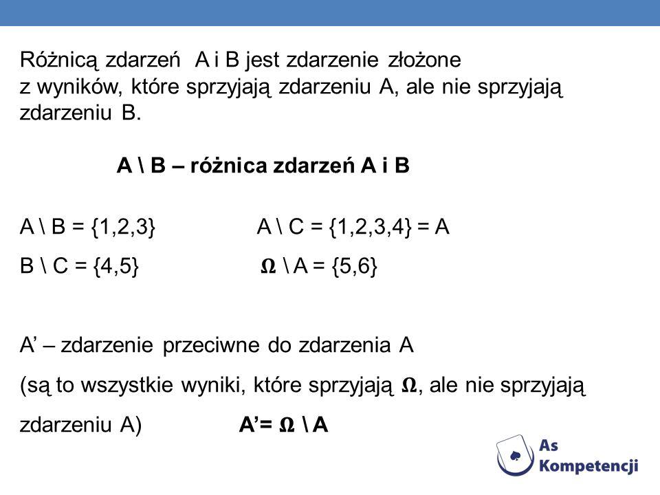 Różnicą zdarzeń A i B jest zdarzenie złożone z wyników, które sprzyjają zdarzeniu A, ale nie sprzyjają zdarzeniu B. A \ B – różnica zdarzeń A i B A \