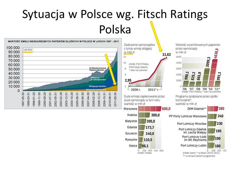 Sytuacja w Polsce wg. Fitsch Ratings Polska