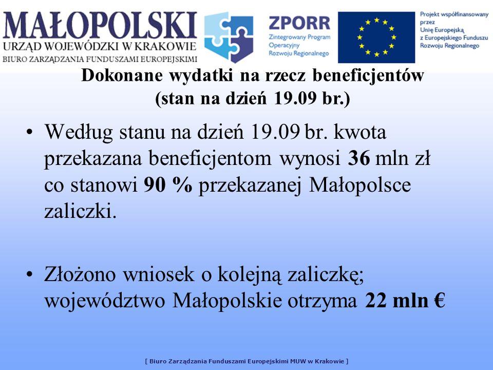 [ Biuro Zarządzania Funduszami Europejskimi MUW w Krakowie ] Według stanu na dzień 19.09 br. kwota przekazana beneficjentom wynosi 36 mln zł co stanow