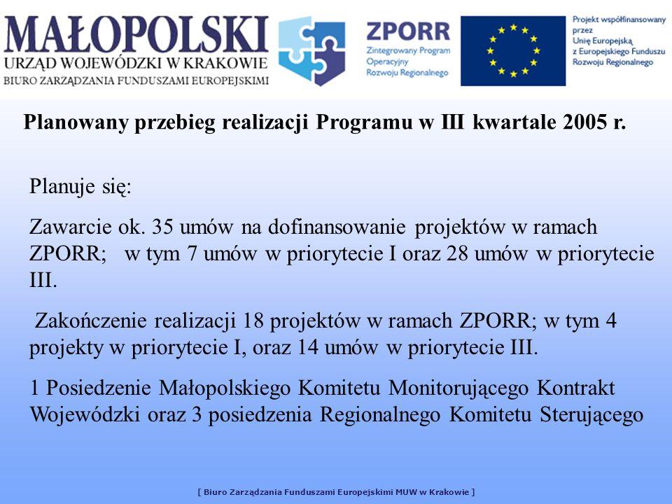 [ Biuro Zarządzania Funduszami Europejskimi MUW w Krakowie ] Planowany przebieg realizacji Programu w III kwartale 2005 r. Planuje się: Zawarcie ok. 3
