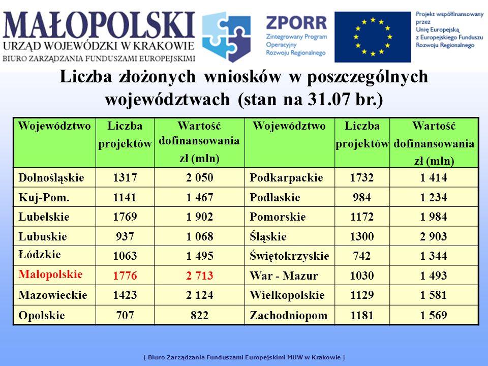 [ Biuro Zarządzania Funduszami Europejskimi MUW w Krakowie ] Liczba złożonych wniosków w poszczególnych województwach (stan na 31.07 br.) WojewództwoL