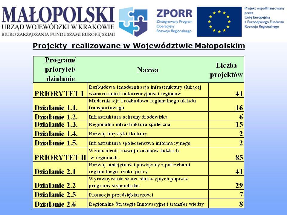 Projekty realizowane w Województwie Małopolskim