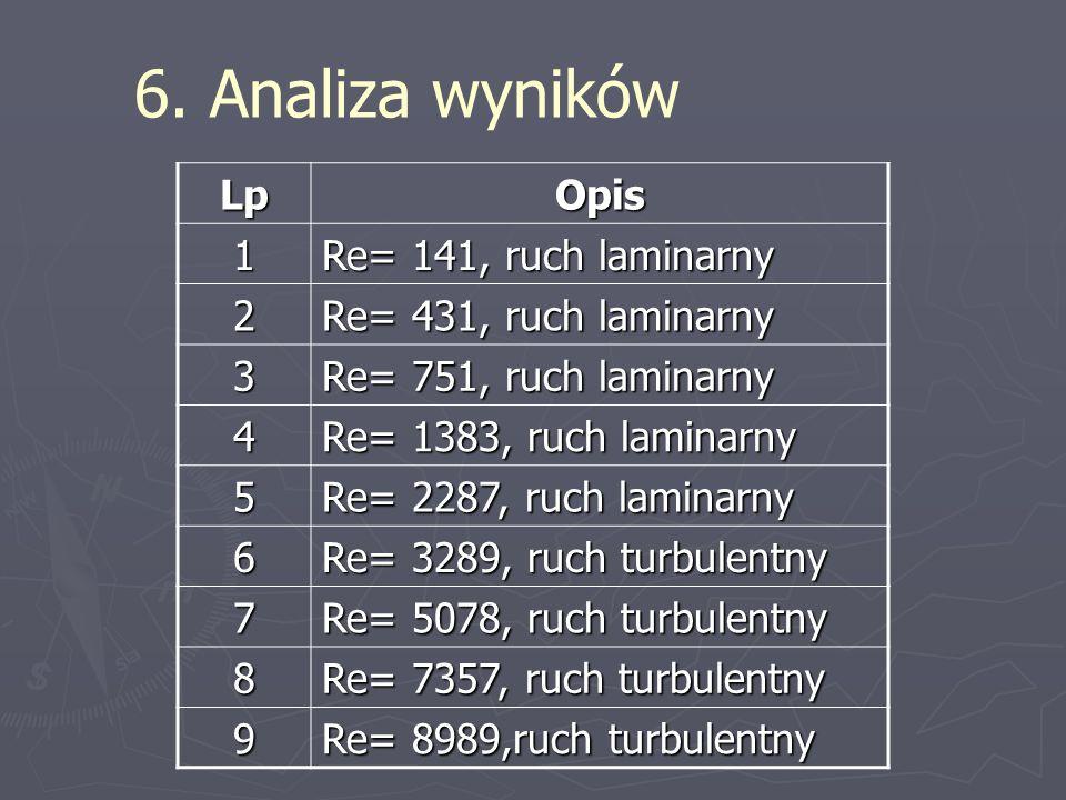 6. Analiza wyników LpOpis 1 Re= 141, ruch laminarny 2 Re= 431, ruch laminarny 3 Re= 751, ruch laminarny 4 Re= 1383, ruch laminarny 5 Re= 2287, ruch la