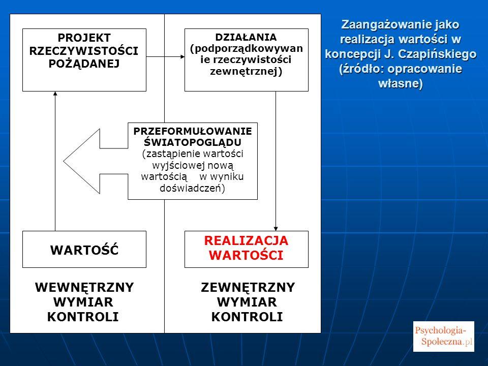 Zaangażowanie jako realizacja wartości w koncepcji J. Czapińskiego (źródło: opracowanie własne) Zaangażowanie jako realizacja wartości w koncepcji J.