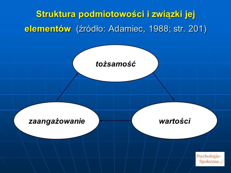 Struktura podmiotowości i związki jej elementów (źródło: Adamiec, 1988; str. 201) tożsamość wartościzaangażowanie
