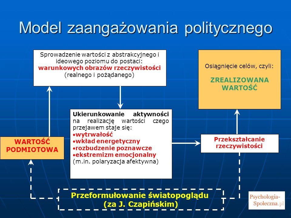Model zaangażowania politycznego WARTOŚĆ PODMIOTOWA Sprowadzenie wartości z abstrakcyjnego i ideowego poziomu do postaci: warunkowych obrazów rzeczywi