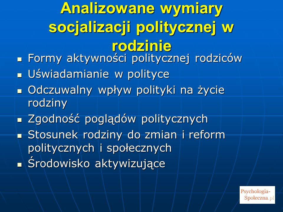 Analizowane wymiary socjalizacji politycznej w rodzinie Formy aktywności politycznej rodziców Formy aktywności politycznej rodziców Uświadamianie w po
