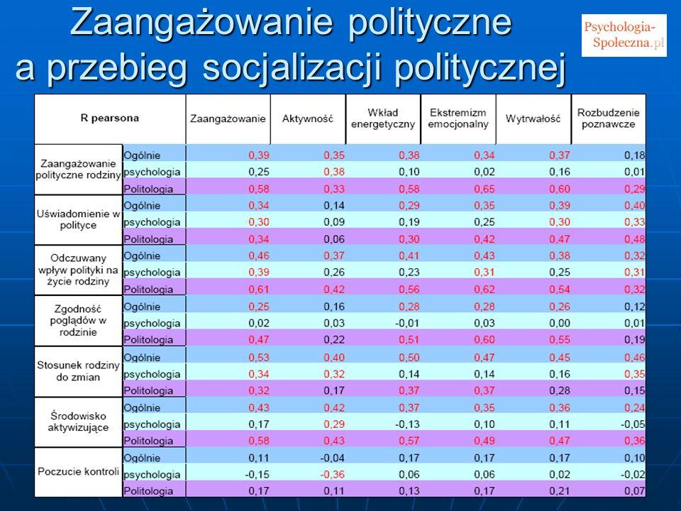 Zaangażowanie polityczne a przebieg socjalizacji politycznej
