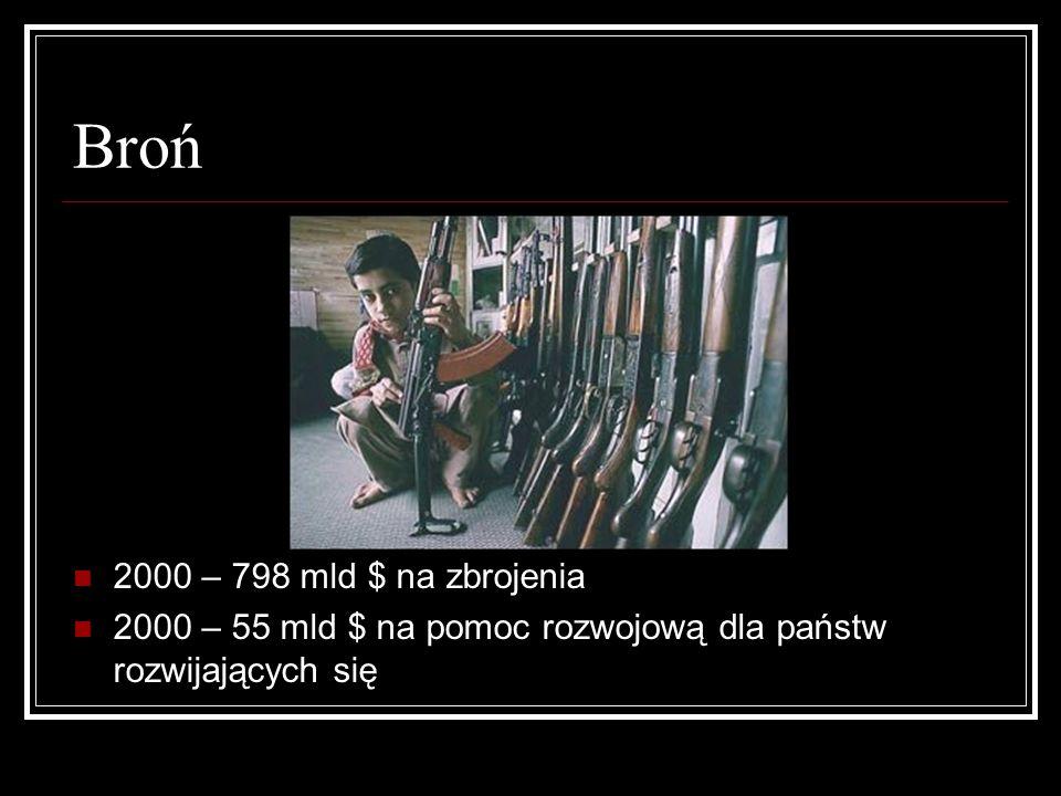 Broń 2000 – 798 mld $ na zbrojenia 2000 – 55 mld $ na pomoc rozwojową dla państw rozwijających się