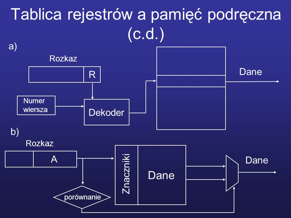 Tablica rejestrów a pamięć podręczna (c.d.) R Rozkaz Dekoder Numer wiersza Dane A Rozkaz porównanie Dane Znaczniki a) b)