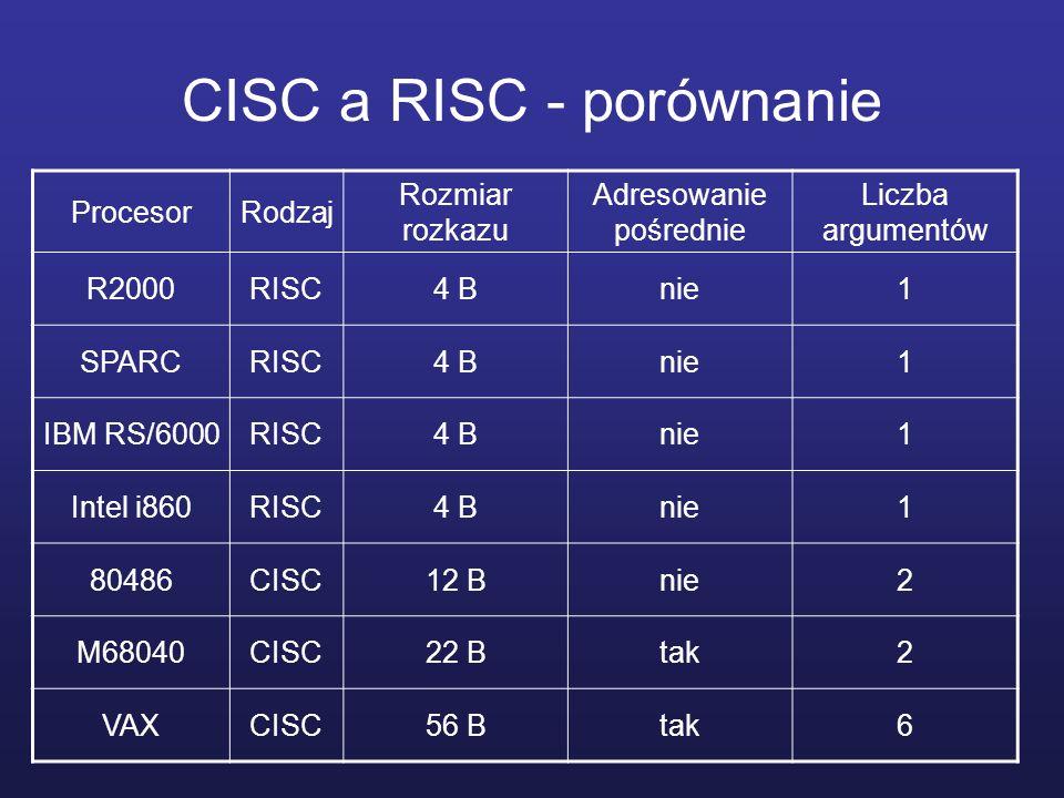 CISC a RISC - porównanie ProcesorRodzaj Rozmiar rozkazu Adresowanie pośrednie Liczba argumentów R2000RISC4 Bnie1 SPARCRISC4 Bnie1 IBM RS/6000RISC4 Bnie1 Intel i860RISC4 Bnie1 80486CISC12 Bnie2 M68040CISC22 Btak2 VAXCISC56 Btak6