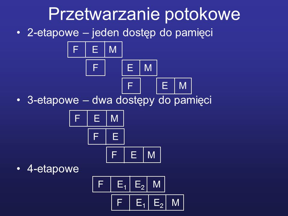 Przetwarzanie potokowe 2-etapowe – jeden dostęp do pamięci 3-etapowe – dwa dostępy do pamięci 4-etapowe F E M F E F E M F E M F F E 1 E 2 M