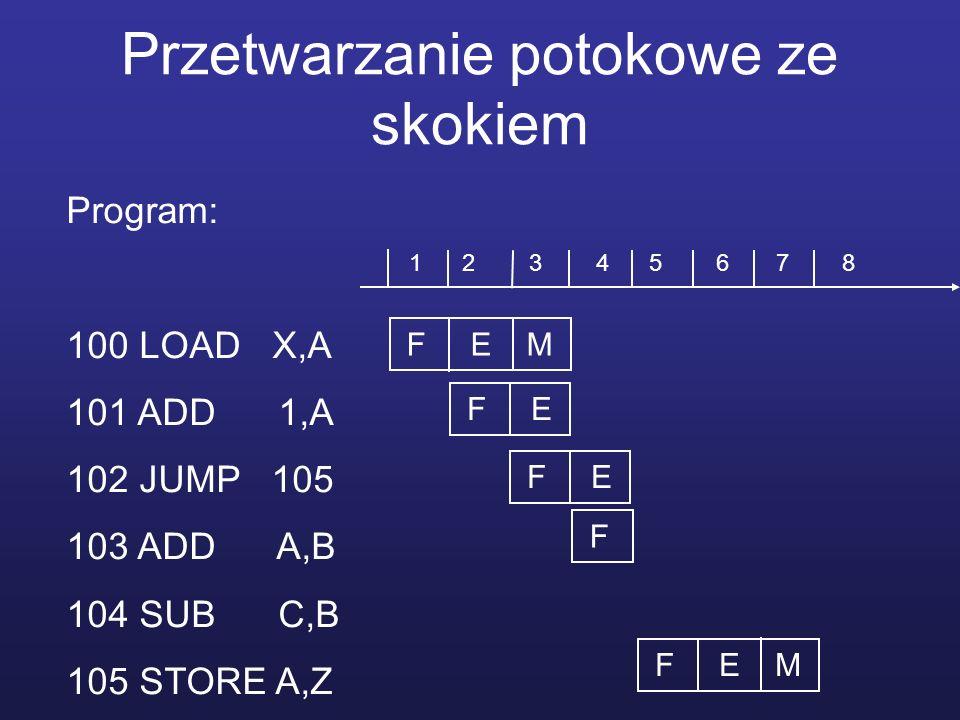 Przetwarzanie potokowe ze skokiem Program: 100 LOAD X,A 101 ADD 1,A 102 JUMP 105 103 ADD A,B 104 SUB C,B 105 STORE A,Z F E M F E F F E M 1 2 3 4 5 6 7 8