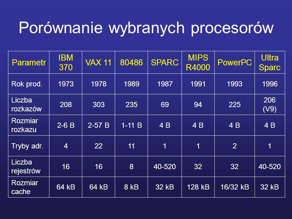 Porównanie wybranych procesorów Parametr IBM 370 VAX 1180486SPARC MIPS R4000 PowerPC Ultra Sparc Rok prod.1973197819891987199119931996 Liczba rozkazów 2083032356994225 206 (V9) Rozmiar rozkazu 2-6 B2-57 B1-11 B4 B Tryby adr.422111121 Liczba rejestrów 16 840-52032 40-520 Rozmiar cache 64 kB 8 kB32 kB128 kB16/32 kB32 kB