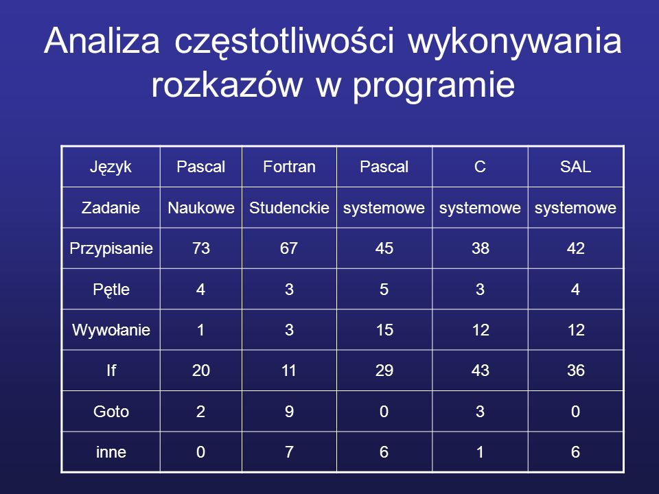 Analiza częstotliwości wykonywania rozkazów w programie JęzykPascalFortranPascalCSAL ZadanieNaukoweStudenckiesystemowe Przypisanie7367453842 Pętle43534 Wywołanie131512 If2011294336 Goto29030 inne07616