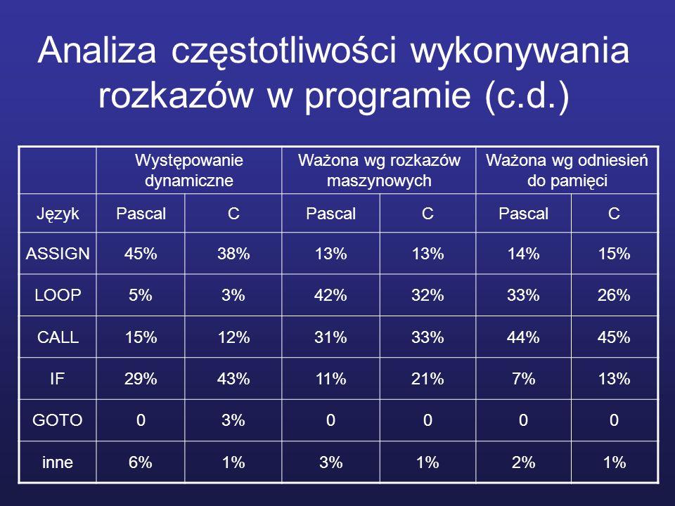 Występowanie dynamiczne Ważona wg rozkazów maszynowych Ważona wg odniesień do pamięci JęzykPascalC C C ASSIGN45%38%13% 14%15% LOOP5%3%42%32%33%26% CALL15%12%31%33%44%45% IF29%43%11%21%7%13% GOTO03%0000 inne6%1%3%1%2%1% Analiza częstotliwości wykonywania rozkazów w programie (c.d.)