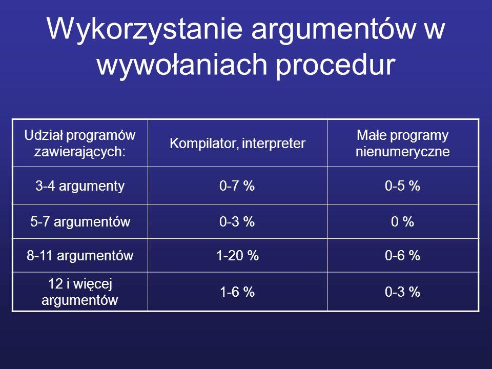 Wykorzystanie argumentów w wywołaniach procedur Udział programów zawierających: Kompilator, interpreter Małe programy nienumeryczne 3-4 argumenty0-7 %0-5 % 5-7 argumentów0-3 %0 % 8-11 argumentów1-20 %0-6 % 12 i więcej argumentów 1-6 %0-3 %