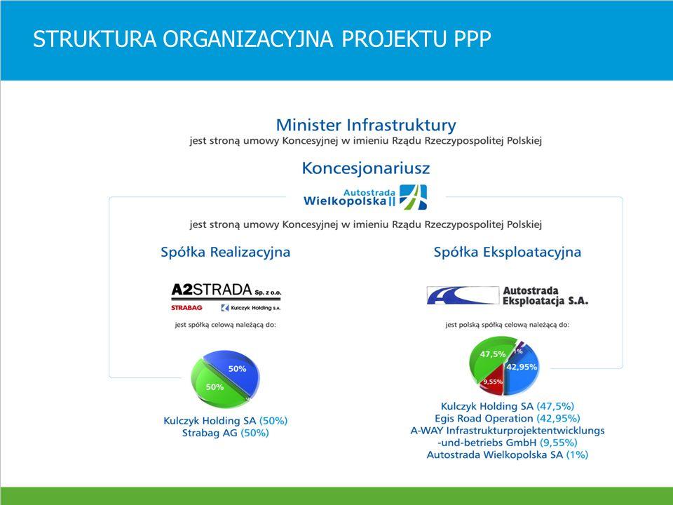 STRUKTURA FINANSOWA PROJEKTU / INWESTORZY ODCINEK A2 NOWY TOMYŚL – ŚWIECKO (150 km) Pierwszy projekt w Polsce realizowany w systemie BOT (Build – Operate – Transfer ) Koszt projektowania i budowy I segmentu A2 Nowy Tomyśl – Konin 638 mln Euro Finansowanie:- 27% środki własne AWSA - 33% Europejski Bank Inwestycyjny - 26% Calyon, Commerzbank (+18 banków uczestniczących w syndykacji kredytu) - 14% przychody z opłat, odsetki od sald, itd.