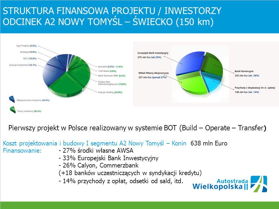 STRUKTURA FINANSOWA PROJEKTU / INWESTORZY ODCINEK A2 W BUDOWIE ŚWIECKO – NOWY TOMYŚL (105,9 km) Pierwszy projekt w Polsce realizowany w systemie za dostępność Kredyt Europejskiego Banku Inwestycyjnego - 1 mld EUR (ok.