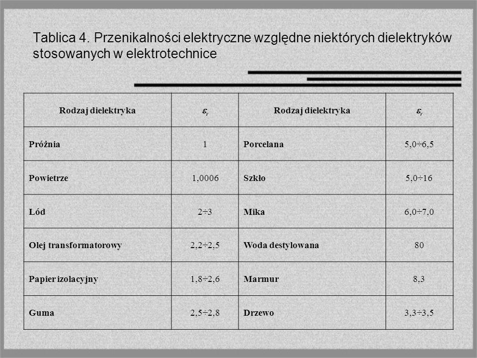 Tablica 4. Przenikalności elektryczne względne niektórych dielektryków stosowanych w elektrotechnice Rodzaj dielektryka r r Próżnia1Porcelana5,0÷6,5 P