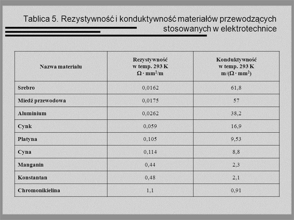 Tablica 5. Rezystywność i konduktywność materiałów przewodzących stosowanych w elektrotechnice Nazwa materiału Rezystywność w temp. 293 K · mm 2 /m Ko