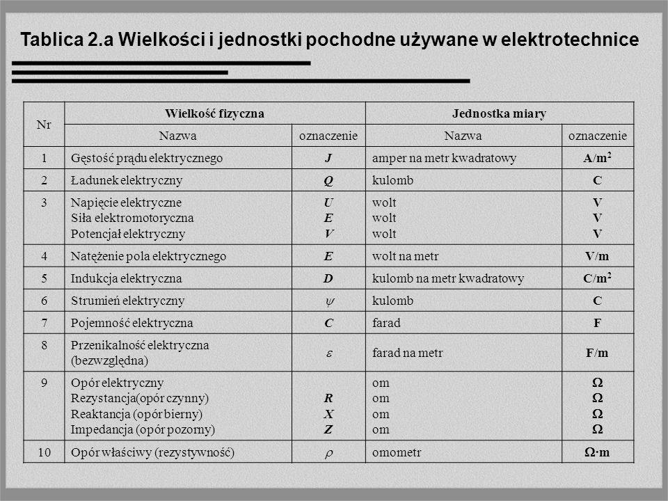 Tablica 2.b Wielkości i jednostki pochodne używane w elektrotechnice Nr Wielkość fizycznaJednostka miary NazwaoznaczenieNazwaoznaczenie 11 Przewodność elektryczna Konduktancja (przewodność czynna) Susceptancja (przewodność bierna) Admitancja (przewodność pozorna) GBYGBY Simens simens SSSSSSSS 12 Przewodność właściwa (konduktywność), simens na metrS/m 13 Strumień magnetyczny weberWb 14 Strumień magnetyczny skojarzony weberWb 15 Indukcja magnetycznaBteslaT 16 Natężenie pola magnetycznegoHamper na metrA/m 17 Indukcyjność własnaLhenrH 18 Indukcyjność wzajemnaMhenrH 19 Przenikalność magnetyczna (bezwzględna) henr na metrH/m