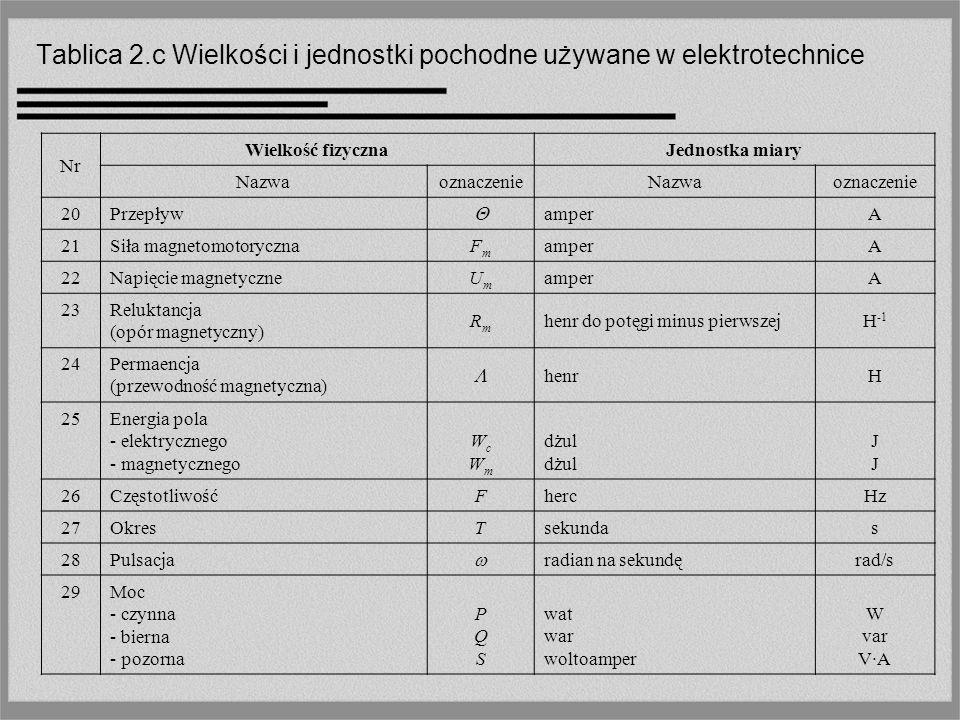Tablica 2.c Wielkości i jednostki pochodne używane w elektrotechnice Nr Wielkość fizycznaJednostka miary NazwaoznaczenieNazwaoznaczenie 20 Przepływ am